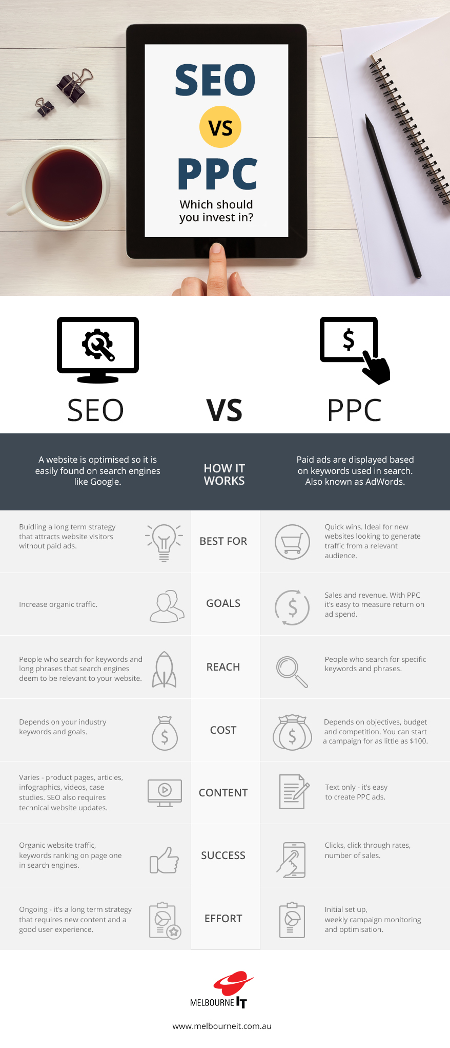 differences between seo and ppc